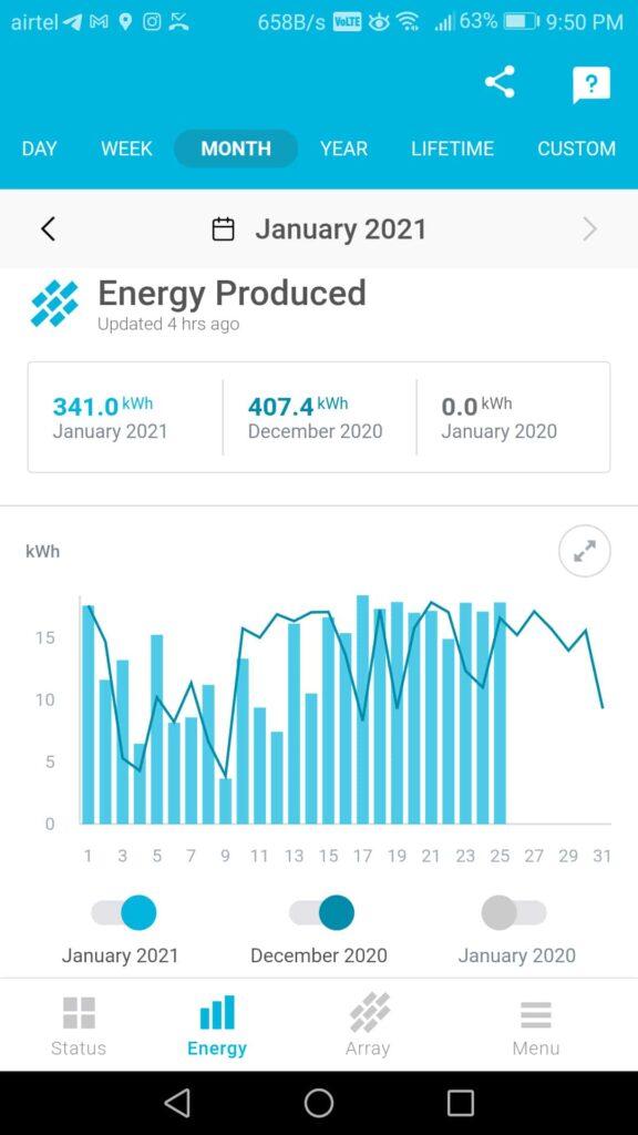 smart IoT driven solar gateways