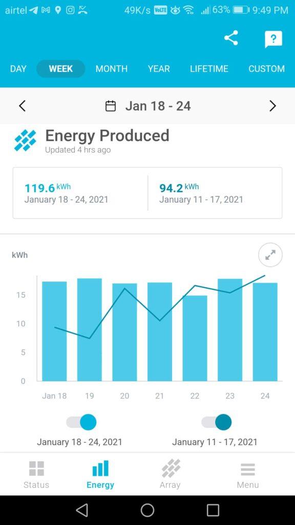 track solar performance & predict failures