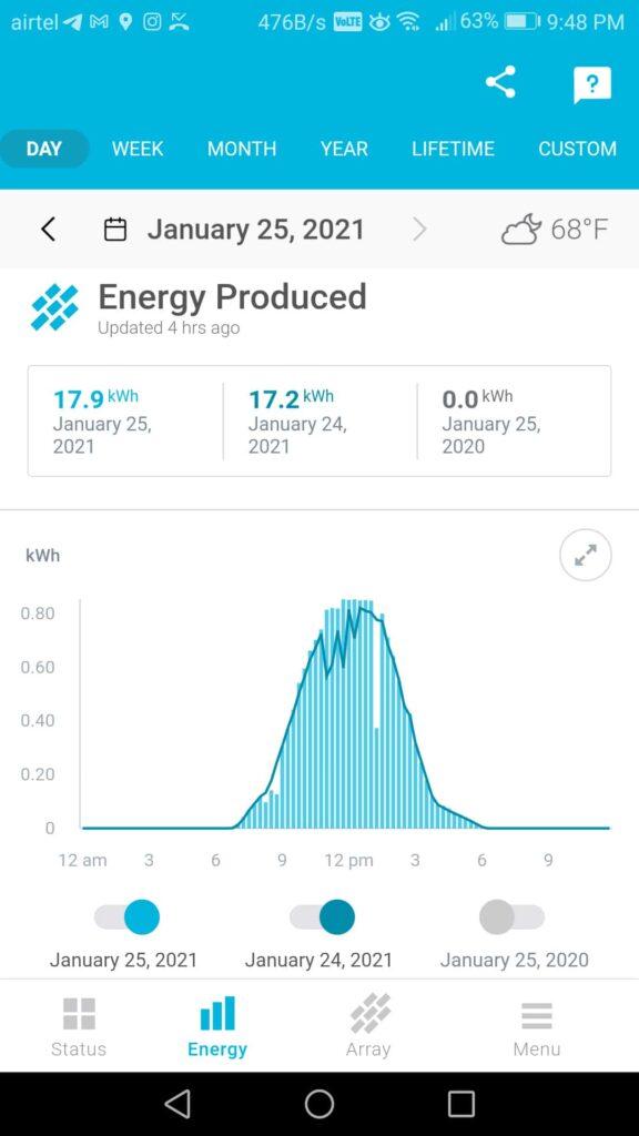 proactive maintenance of solar assets